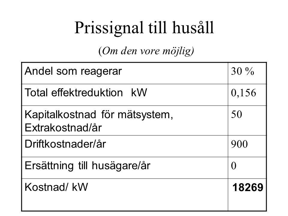 Prissignal till husåll (Om den vore möjlig) Andel som reagerar 30 % Total effektreduktion kW 0,156 Kapitalkostnad för mätsystem, Extrakostnad/år 50 Driftkostnader/år 900 Ersättning till husägare/år 0 Kostnad/ kW18269