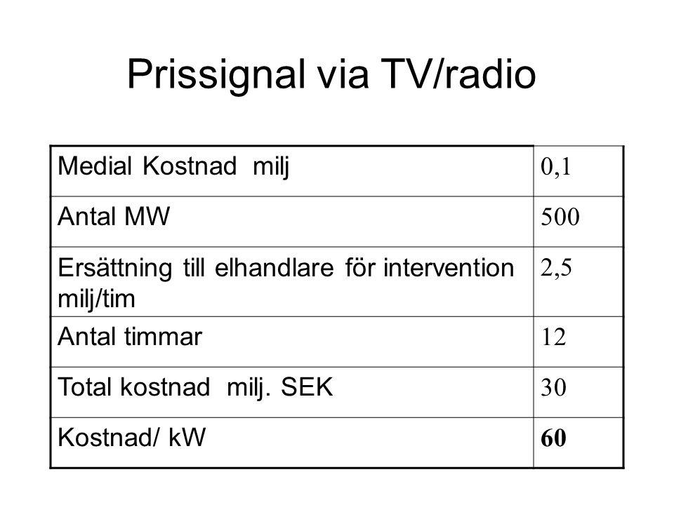Prissignal via TV/radio Medial Kostnad milj 0,1 Antal MW 500 Ersättning till elhandlare för intervention milj/tim 2,5 Antal timmar 12 Total kostnad milj.