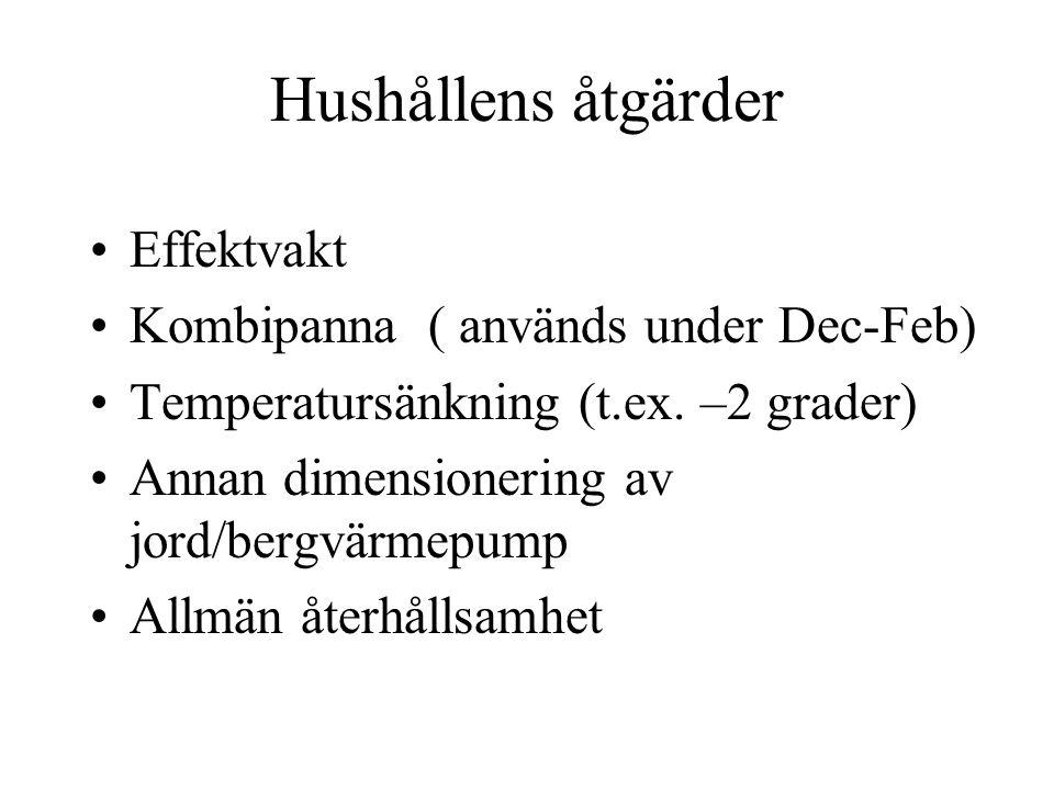 Hushållens åtgärder •Effektvakt •Kombipanna ( används under Dec-Feb) •Temperatursänkning (t.ex.