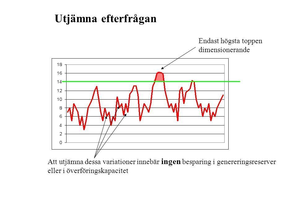 400 2000 SEK/Mwh MWh/h