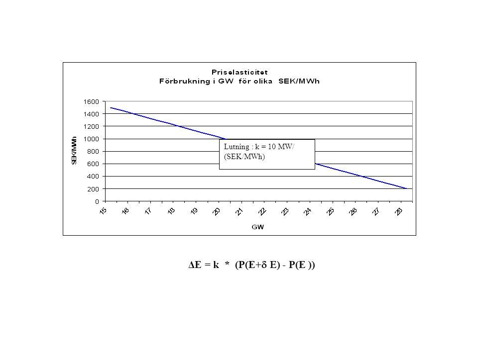 Lutning : k = 10 MW/ (SEK/MWh) ΔE = k * (P(E+  E ) - P(E ))