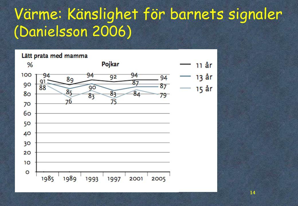 14 Värme: Känslighet för barnets signaler (Danielsson 2006) 14