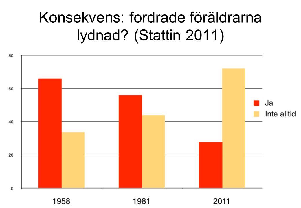 Konsekvens: fordrade föräldrarna lydnad? (Stattin 2011)