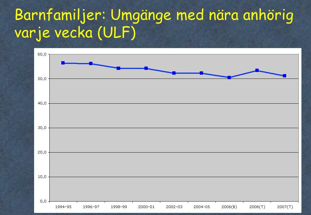 22 Barnfamiljer: Umgänge med nära anhörig varje vecka (ULF) 22