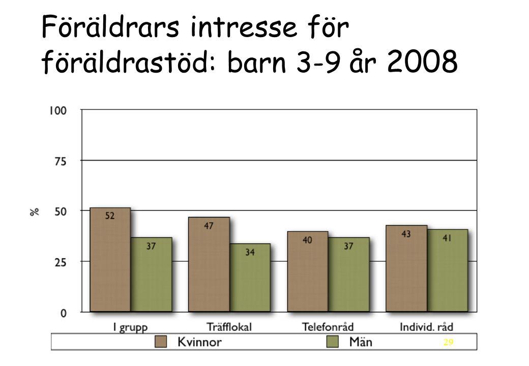 29 Föräldrars intresse för föräldrastöd: barn 3-9 år 2008