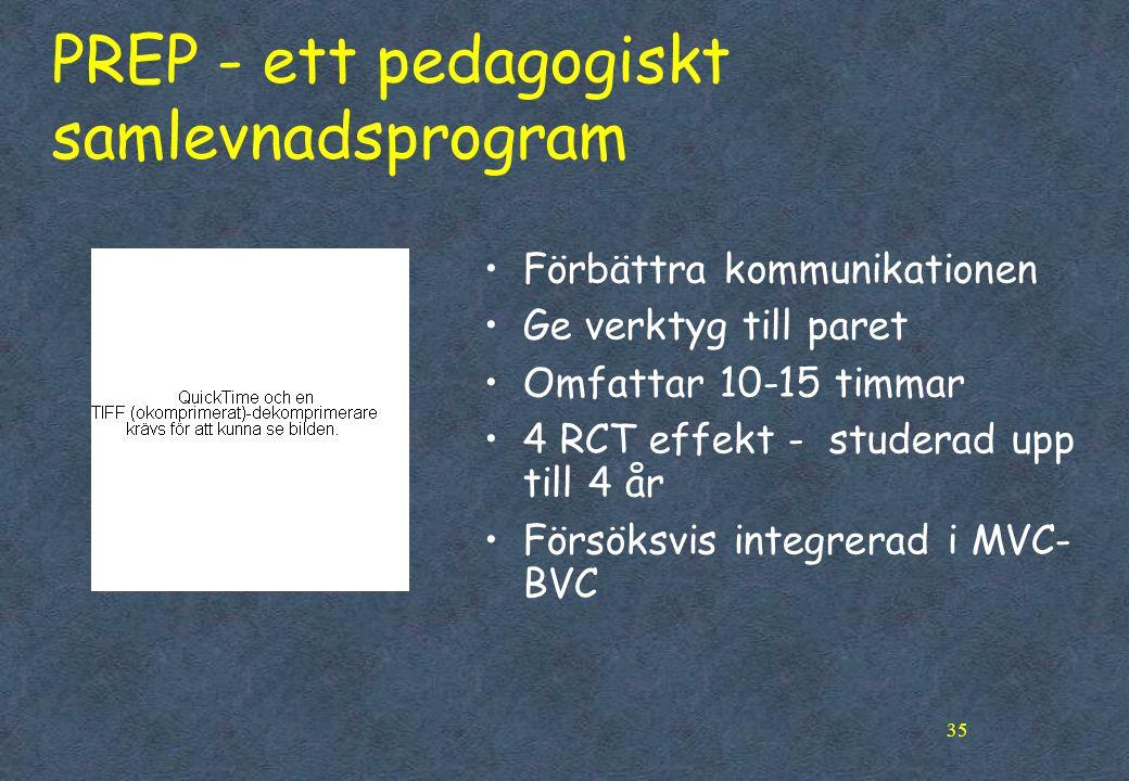 35 PREP - ett pedagogiskt samlevnadsprogram •Förbättra kommunikationen •Ge verktyg till paret •Omfattar 10-15 timmar •4 RCT effekt - studerad upp till 4 år •Försöksvis integrerad i MVC- BVC