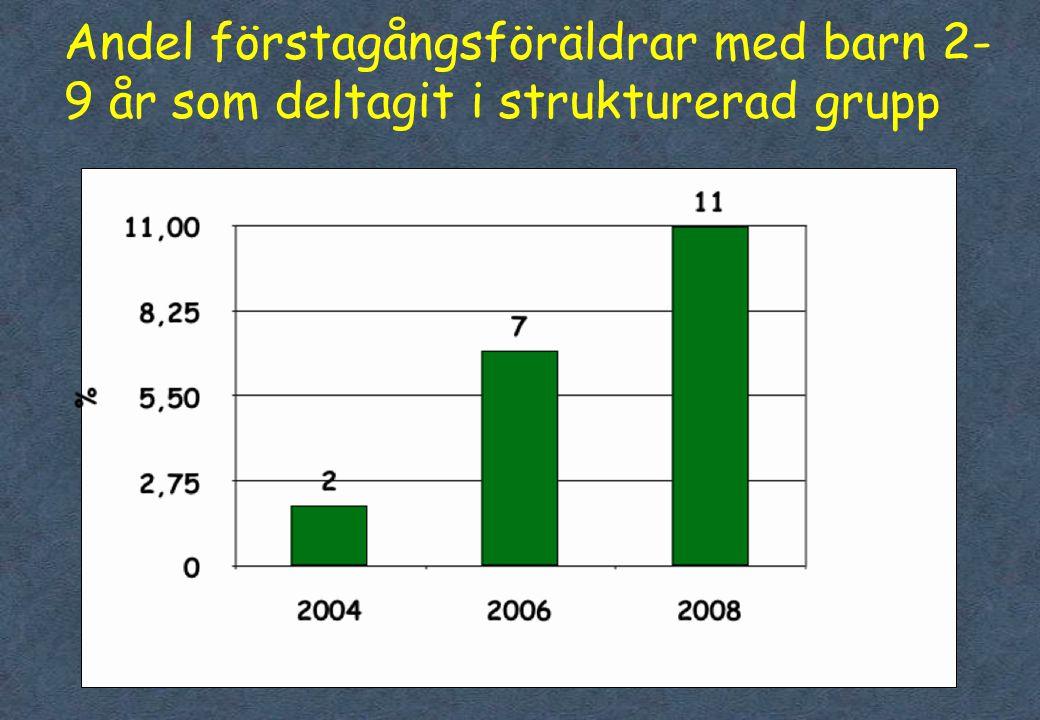 45 Andel förstagångsföräldrar med barn 2- 9 år som deltagit i strukturerad grup p
