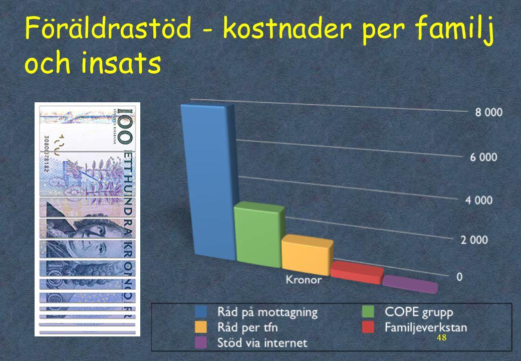 48 Föräldrastöd - kostnader per familj och insats