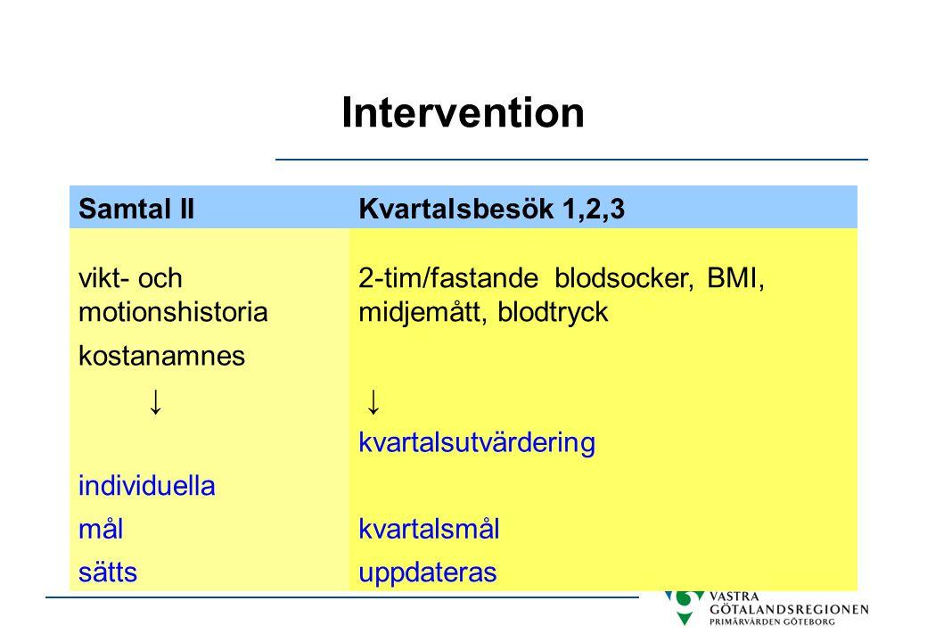Intervention Samtal IIKvartalsbesök 1,2,3 vikt- och motionshistoria 2-tim/fastande blodsocker, BMI, midjemått, blodtryck kostanamnes ↓ ↓ kvartalsutvär