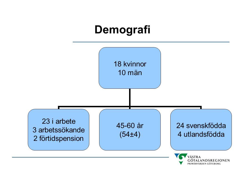 Demografi 18 kvinnor 10 män 23 i arbete 3 arbetssökande 2 förtidspension 45-60 år (54±4) 24 svenskfödda 4 utlandsfödda