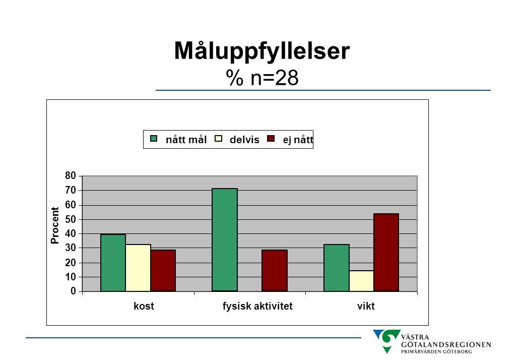 Måluppfyllelser % n=28 0 10 20 30 40 50 60 70 80 kostfysisk aktivitetvikt Procent nått måldelvis ej nått