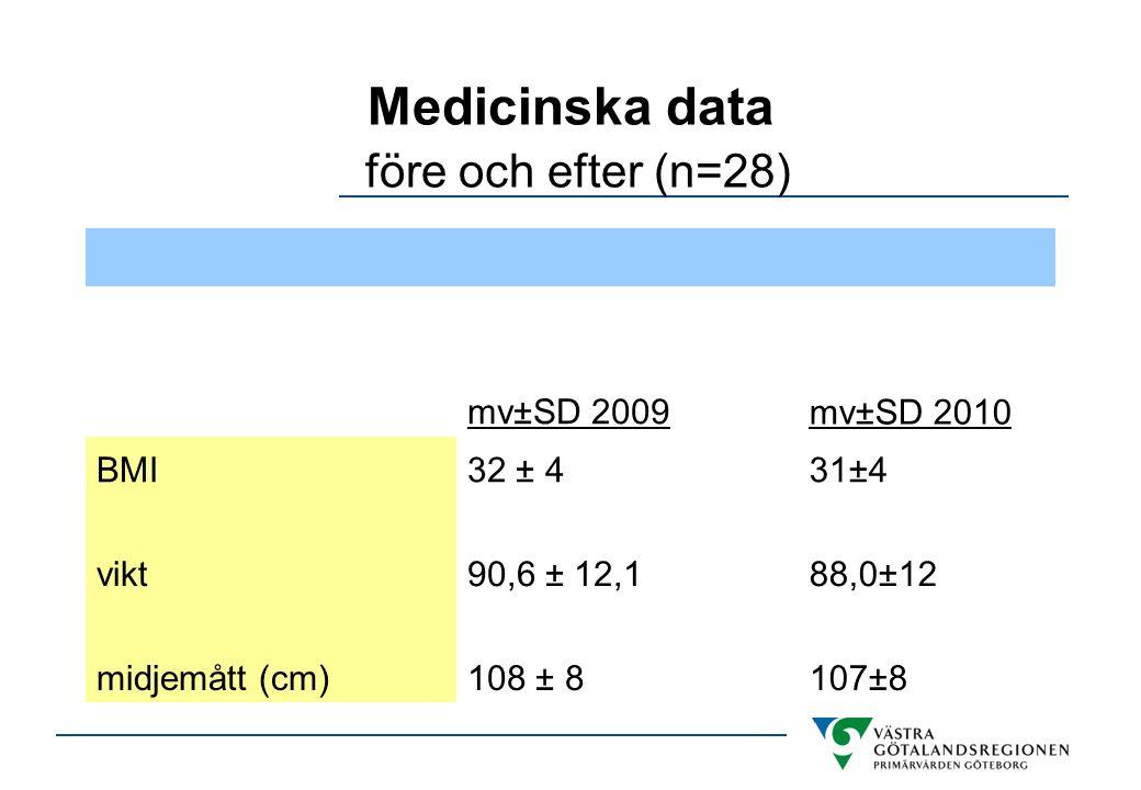 Medicinska data före och efter (n=28) mv±SD 2009mv±SD 2010 BMI32 ± 431±4 vikt90,6 ± 12,188,0±12 midjemått (cm)108 ± 8107±8