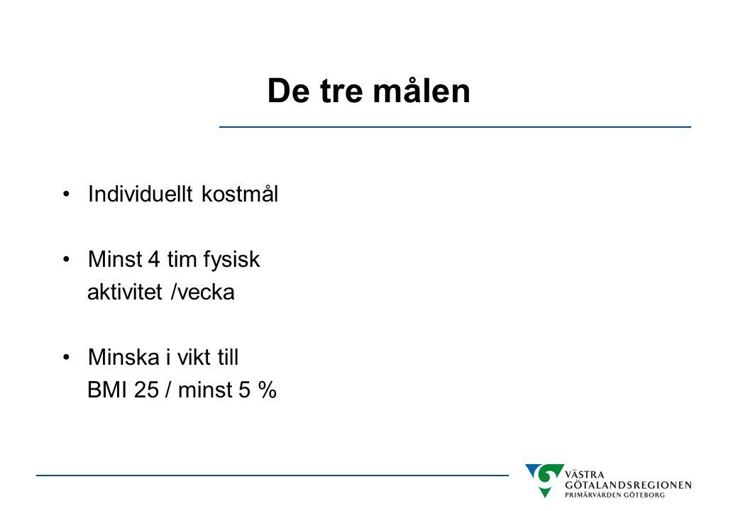 De tre målen •Individuellt kostmål •Minst 4 tim fysisk aktivitet /vecka •Minska i vikt till BMI 25 / minst 5 %