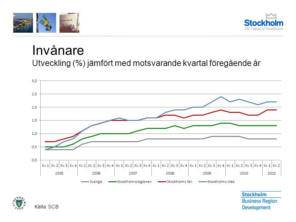 Invånare Utveckling (%) jämfört med motsvarande kvartal föregående år Källa: SCB