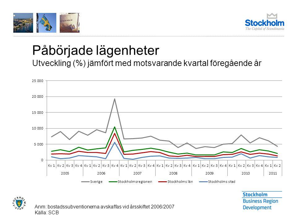 Påbörjade lägenheter Utveckling (%) jämfört med motsvarande kvartal föregående år Anm: bostadssubventionerna avskaffas vid årsskiftet 2006/2007 Källa: SCB