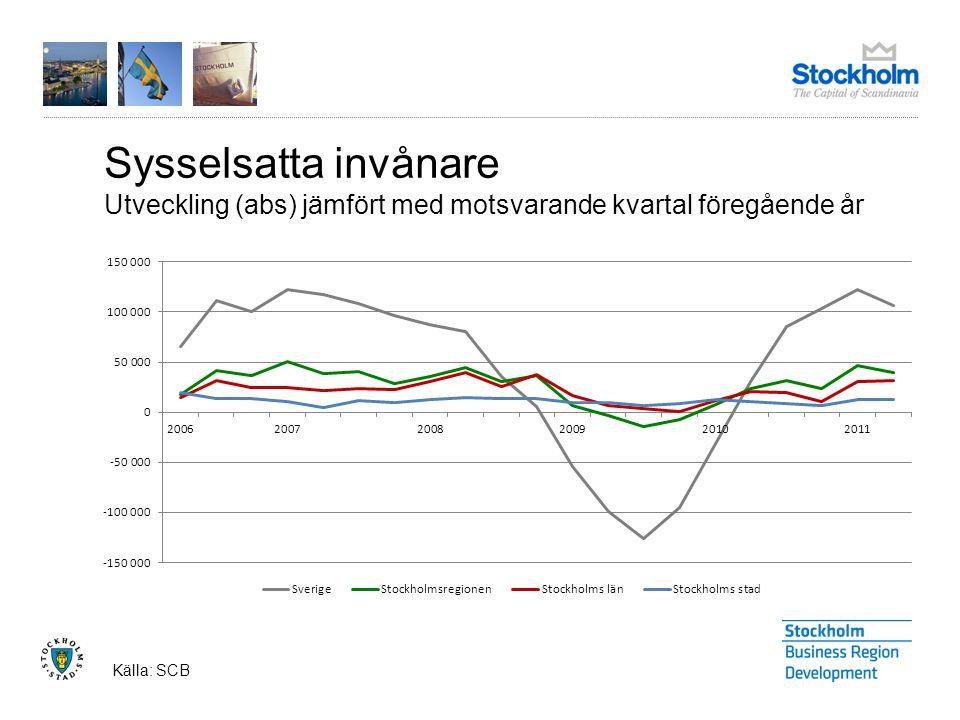 Sysselsatta invånare Utveckling (abs) jämfört med motsvarande kvartal föregående år Källa: SCB