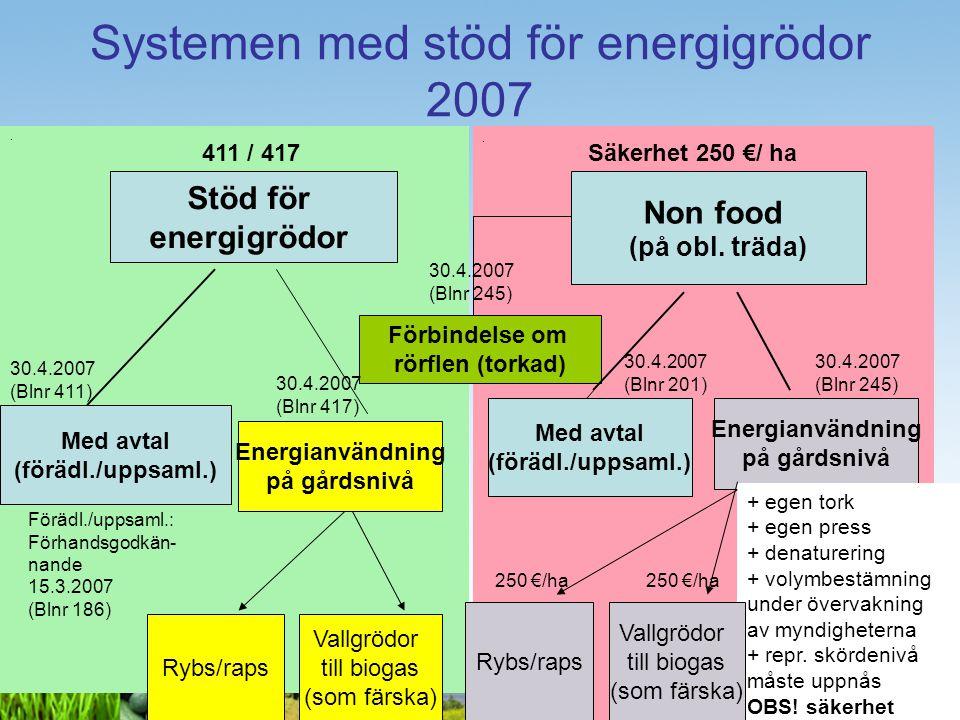 4 Areal som får stöd för energigrödor - Finland