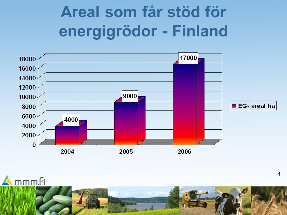 5 Areal som får stöd för energigrödor– EU 15