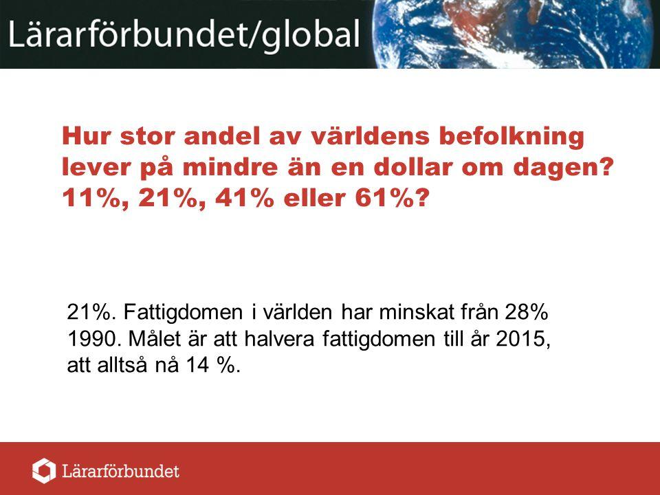 Hur stor andel av världens befolkning lever på mindre än en dollar om dagen? 11%, 21%, 41% eller 61%? 21%. Fattigdomen i världen har minskat från 28%