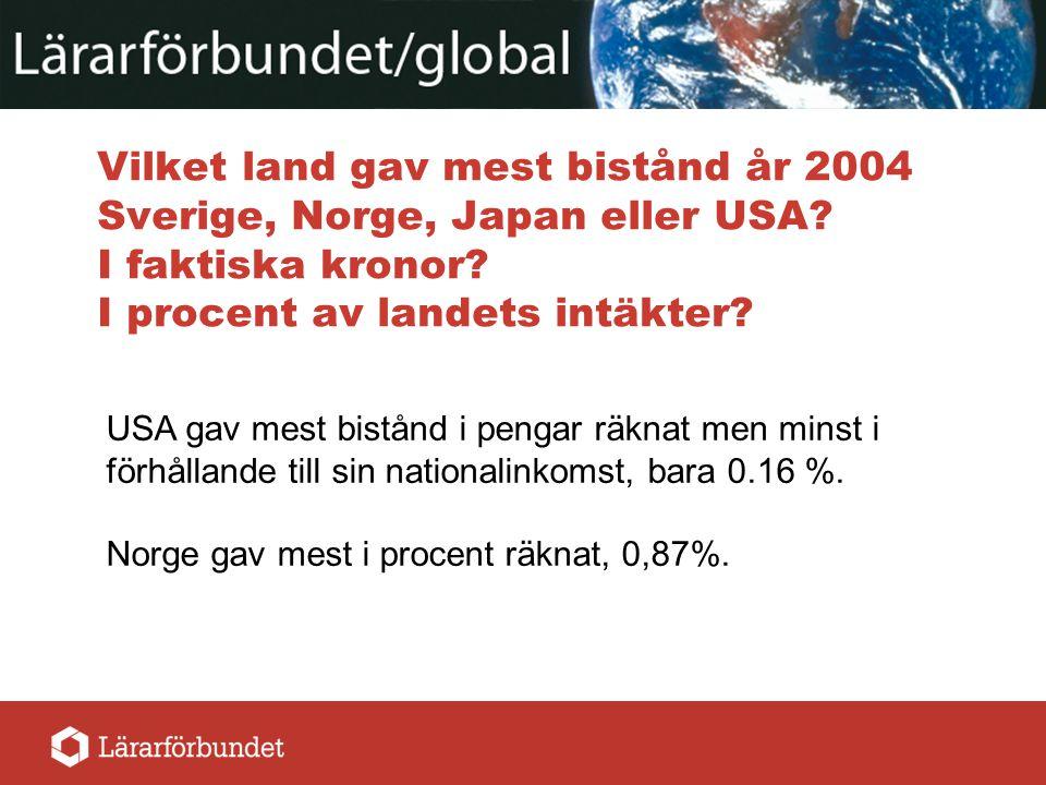 Vilket land gav mest bistånd år 2004 Sverige, Norge, Japan eller USA? I faktiska kronor? I procent av landets intäkter? USA gav mest bistånd i pengar