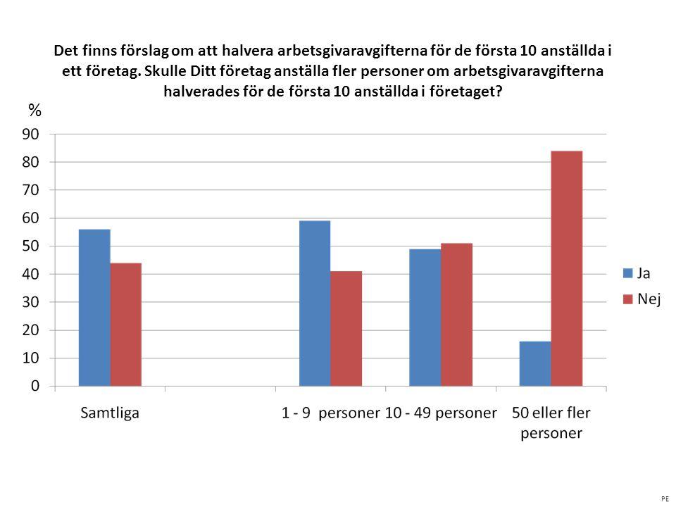 % Det finns förslag om att halvera arbetsgivaravgifterna för de första 10 anställda i ett företag. Skulle Ditt företag anställa fler personer om arbet