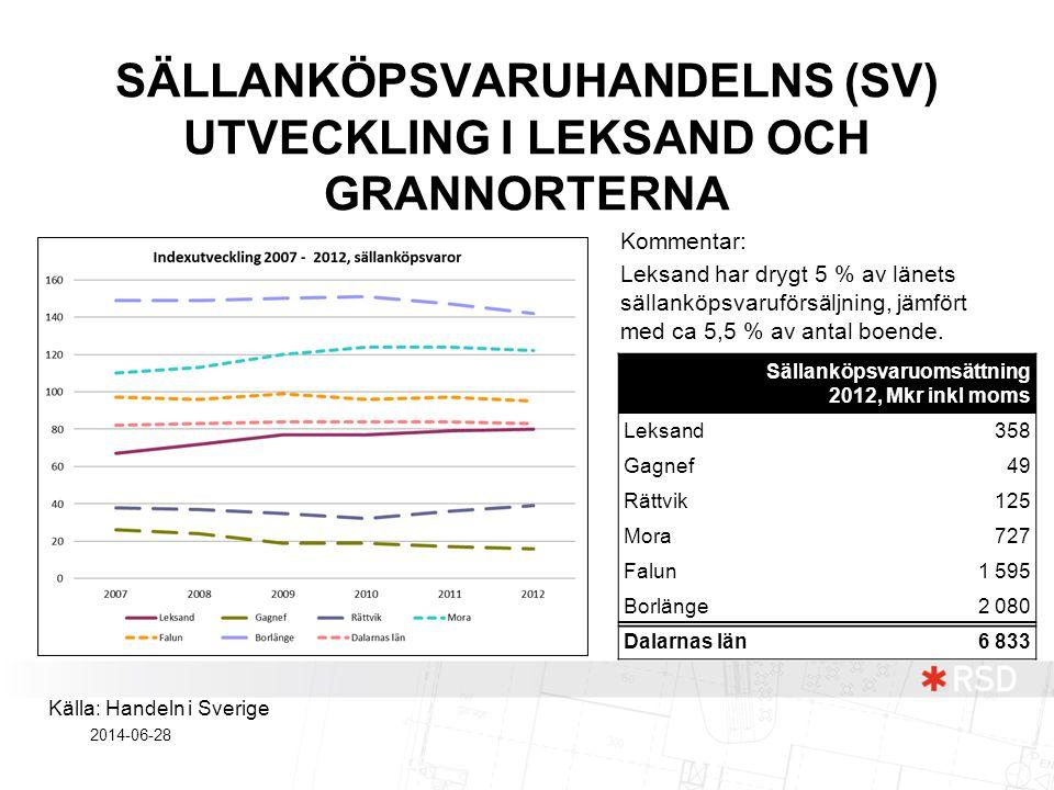 SÄLLANKÖPSVARUHANDELNS (SV) UTVECKLING I LEKSAND OCH GRANNORTERNA Kommentar: Leksand har drygt 5 % av länets sällanköpsvaruförsäljning, jämfört med ca