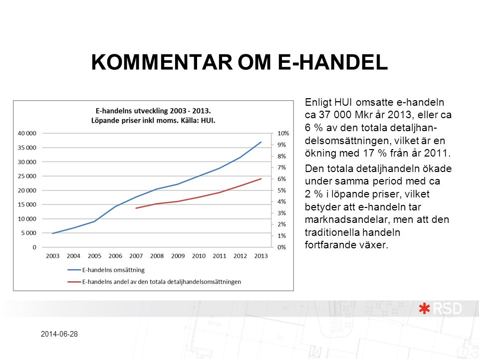 KOMMENTAR OM E-HANDEL Enligt HUI omsatte e-handeln ca 37 000 Mkr år 2013, eller ca 6 % av den totala detaljhan- delsomsättningen, vilket är en ökning