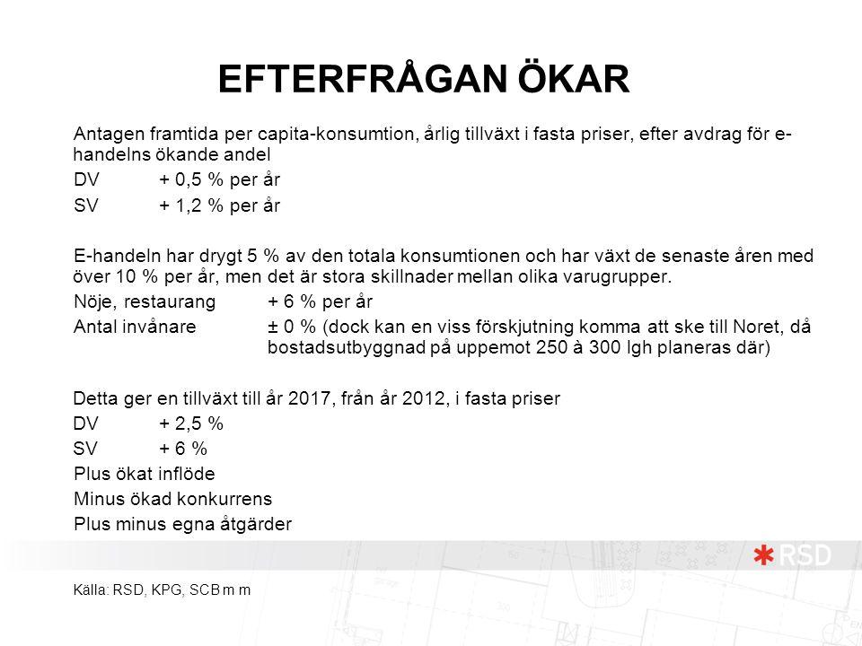 EFTERFRÅGAN ÖKAR Antagen framtida per capita-konsumtion, årlig tillväxt i fasta priser, efter avdrag för e- handelns ökande andel DV + 0,5 % per år SV