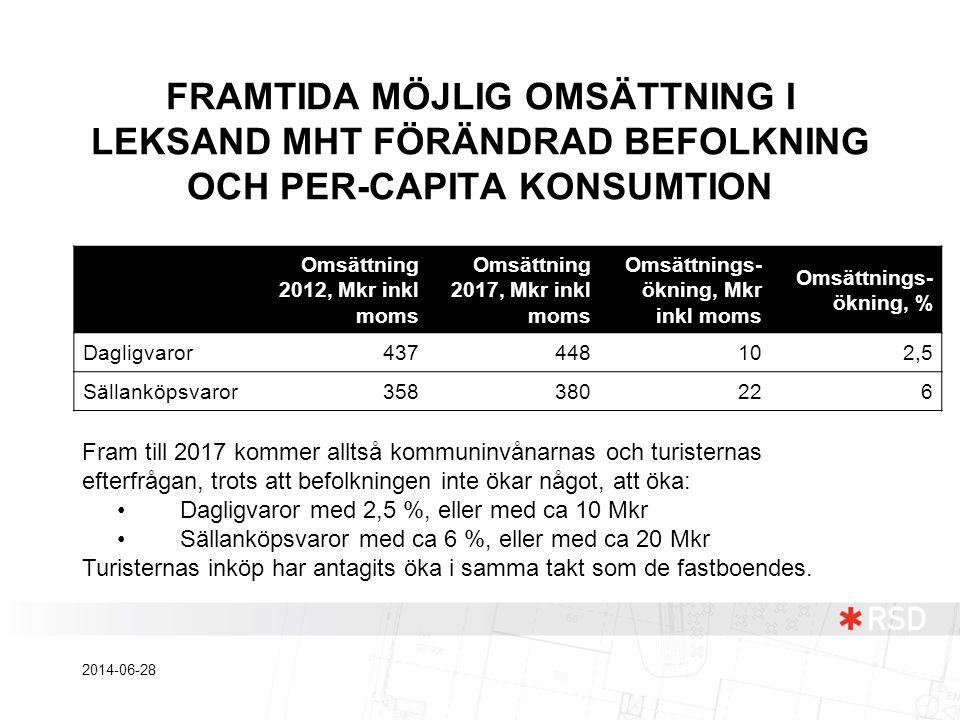 FRAMTIDA MÖJLIG OMSÄTTNING I LEKSAND MHT FÖRÄNDRAD BEFOLKNING OCH PER-CAPITA KONSUMTION Fram till 2017 kommer alltså kommuninvånarnas och turisternas