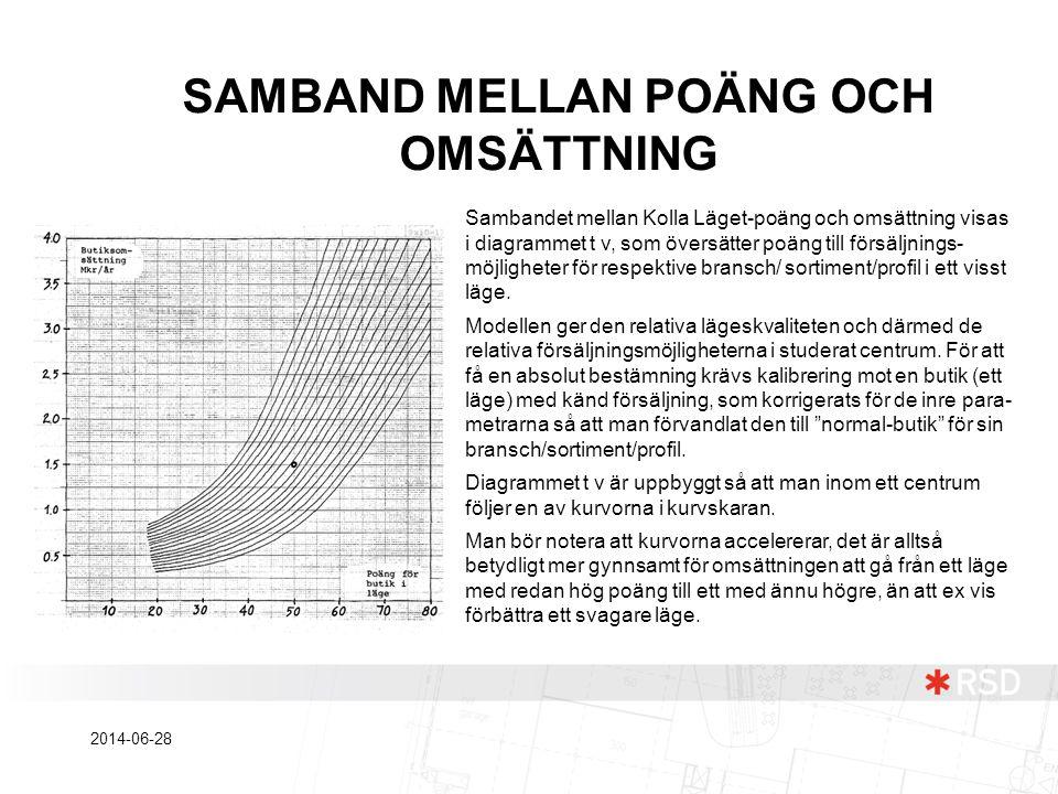 SAMBAND MELLAN POÄNG OCH OMSÄTTNING Sambandet mellan Kolla Läget-poäng och omsättning visas i diagrammet t v, som översätter poäng till försäljnings-