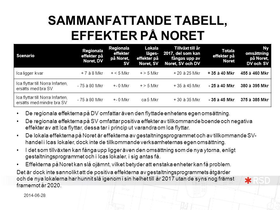 SAMMANFATTANDE TABELL, EFFEKTER PÅ NORET Scenario Regionala effekter på Noret, DV Regionala effekter på Noret, SV Lokala läges- effekter på Noret, SV