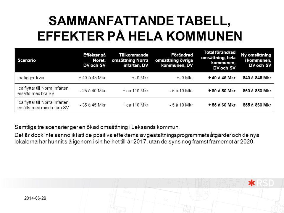 SAMMANFATTANDE TABELL, EFFEKTER PÅ HELA KOMMUNEN Scenario Effekter på Noret, DV och SV Tillkommande omsättning Norra infarten, DV Förändrad omsättning