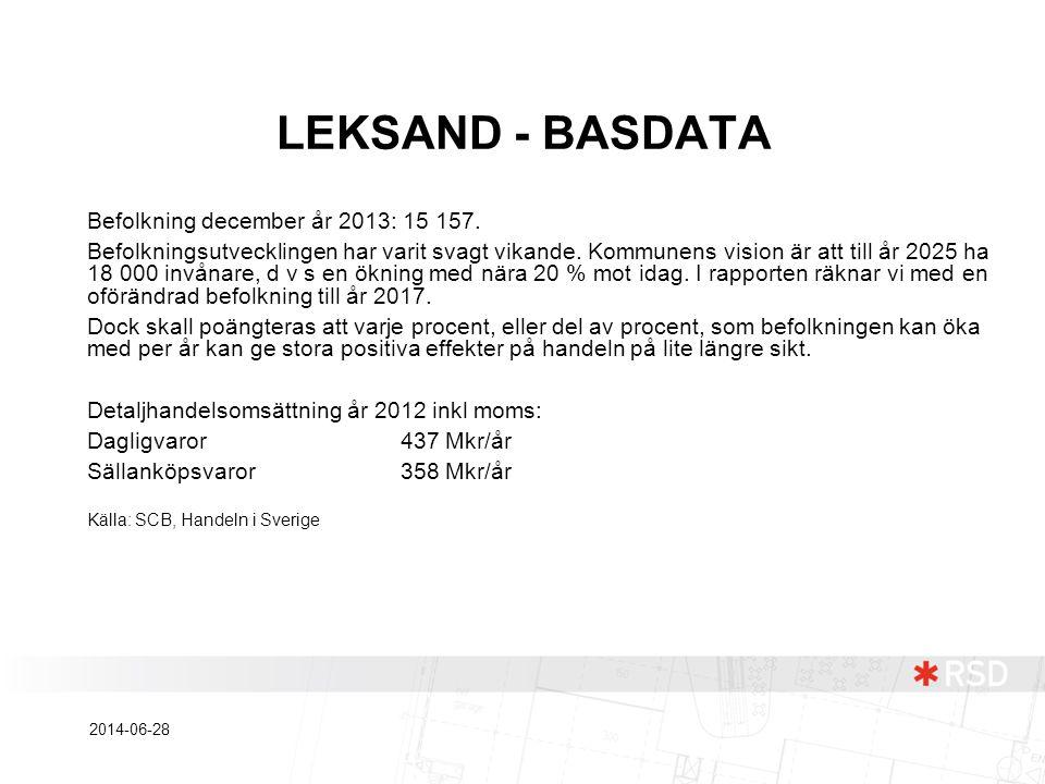 LEKSAND - BASDATA Befolkning december år 2013: 15 157. Befolkningsutvecklingen har varit svagt vikande. Kommunens vision är att till år 2025 ha 18 000
