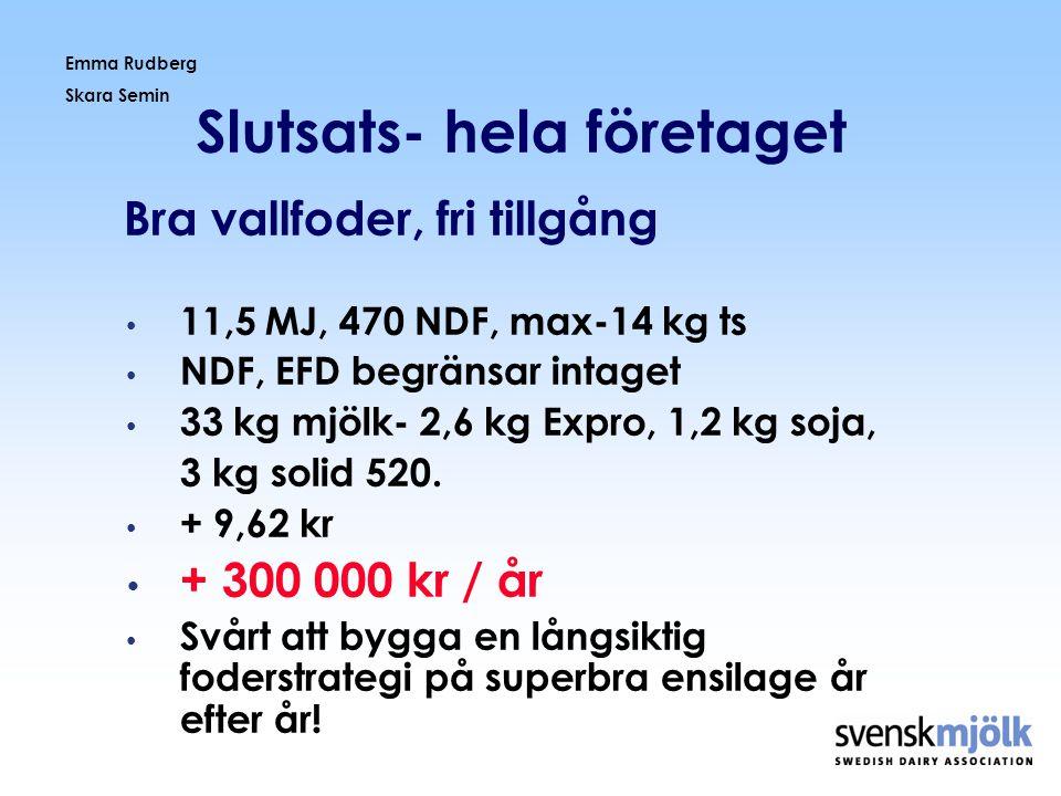 Emma Rudberg Skara Semin Slutsats- hela företaget Bra vallfoder, fri tillgång • 11,5 MJ, 470 NDF, max-14 kg ts • NDF, EFD begränsar intaget • 33 kg mj
