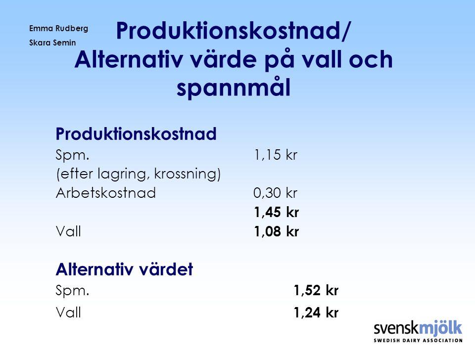 Emma Rudberg Skara Semin Produktionskostnad/ Alternativ värde på vall och spannmål Produktionskostnad Spm.1,15 kr (efter lagring, krossning) Arbetskos
