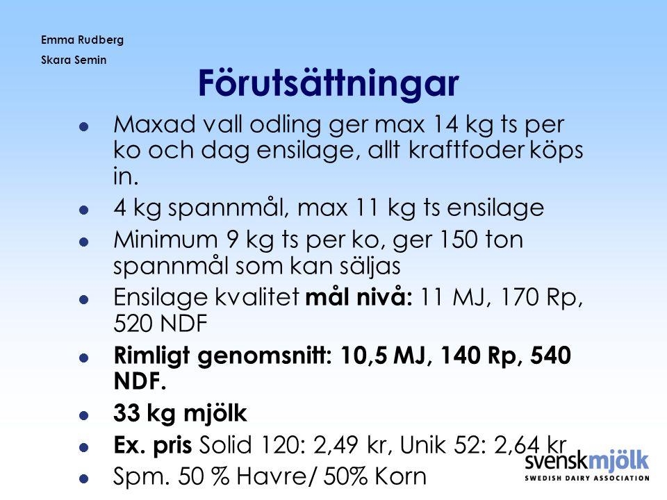 Emma Rudberg Skara Semin Förutsättningar  Maxad vall odling ger max 14 kg ts per ko och dag ensilage, allt kraftfoder köps in.  4 kg spannmål, max 1