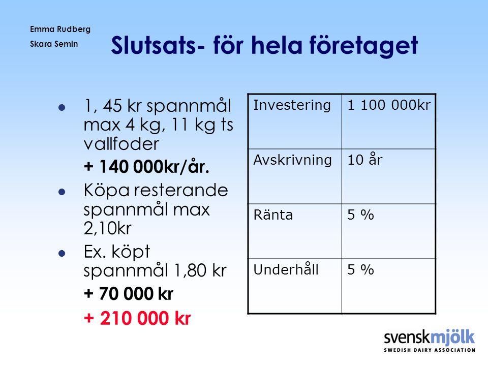 Emma Rudberg Skara Semin Slutsats- för hela företaget  1, 45 kr spannmål max 4 kg, 11 kg ts vallfoder + 140 000kr/år.  Köpa resterande spannmål max