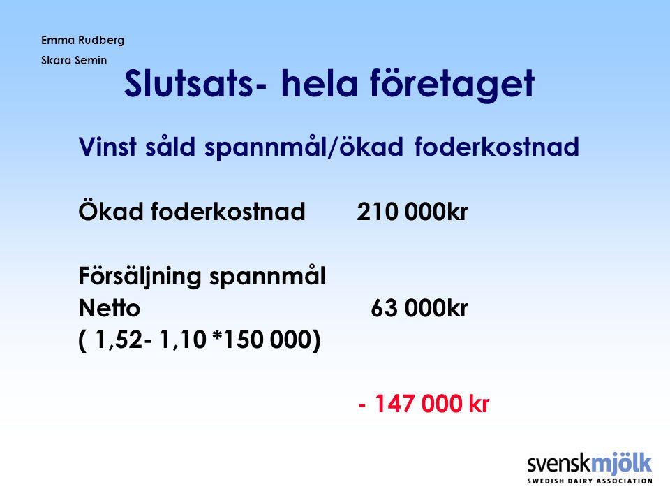 Emma Rudberg Skara Semin Slutsats- hela företaget Bra vallfoder, fri tillgång • 11,5 MJ, 470 NDF, max-14 kg ts • NDF, EFD begränsar intaget • 33 kg mjölk- 2,6 kg Expro, 1,2 kg soja, 3 kg solid 520.
