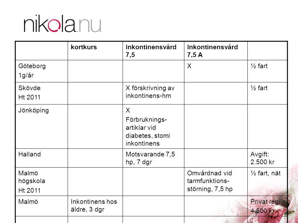 kortkursInkontinensvård 7,5 Inkontinensvård 7,5 A Göteborg 1g/år X½ fart Skövde Ht 2011 X förskrivning av inkontinens-hm ½ fart JönköpingX Förbrukning
