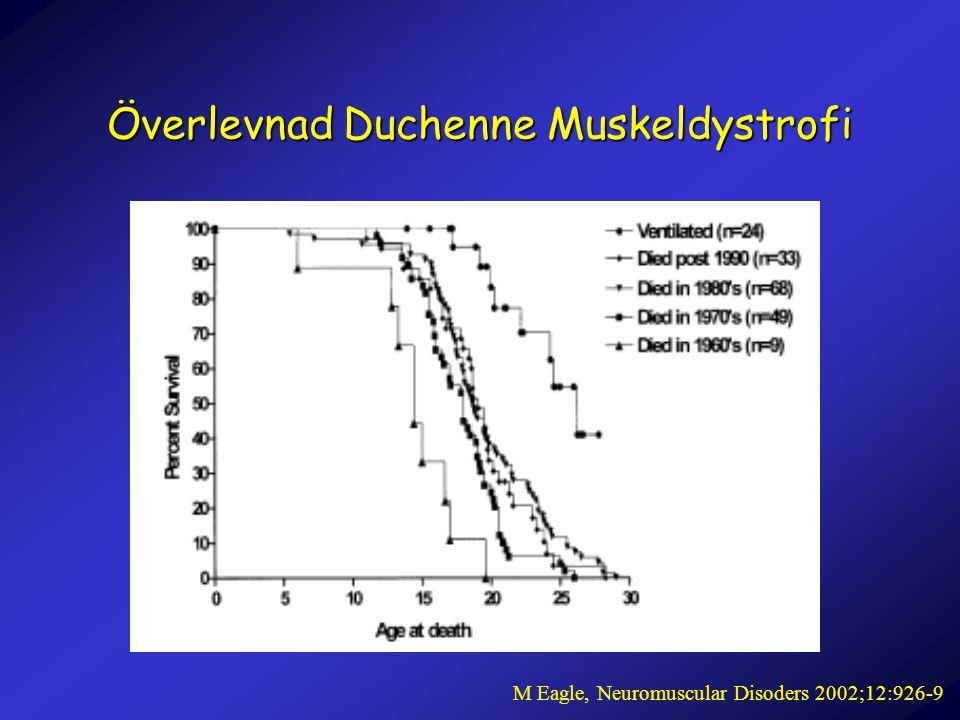 Överlevnad Duchenne Muskeldystrofi M Eagle, Neuromuscular Disoders 2002;12:926-9