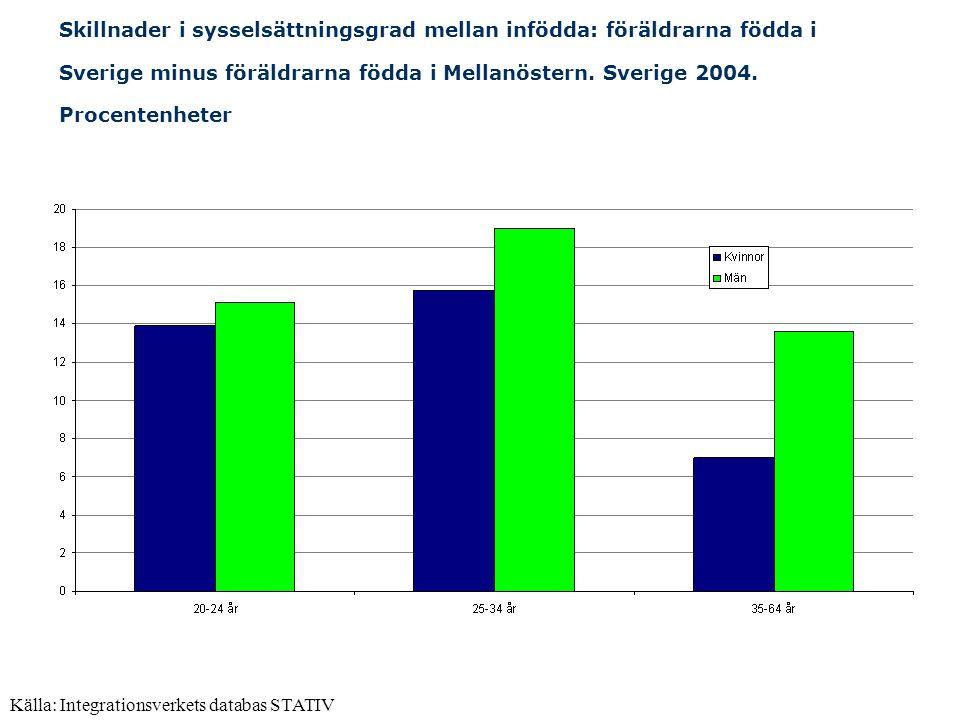 Källa: Integrationsverkets databas STATIV Skillnader i sysselsättningsgrad mellan infödda: föräldrarna födda i Sverige minus föräldrarna födda i Mella
