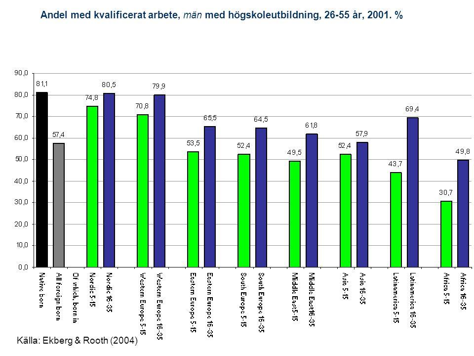 Andel med kvalificerat arbete, män med högskoleutbildning, 26-55 år, 2001. % Källa: Ekberg & Rooth (2004)