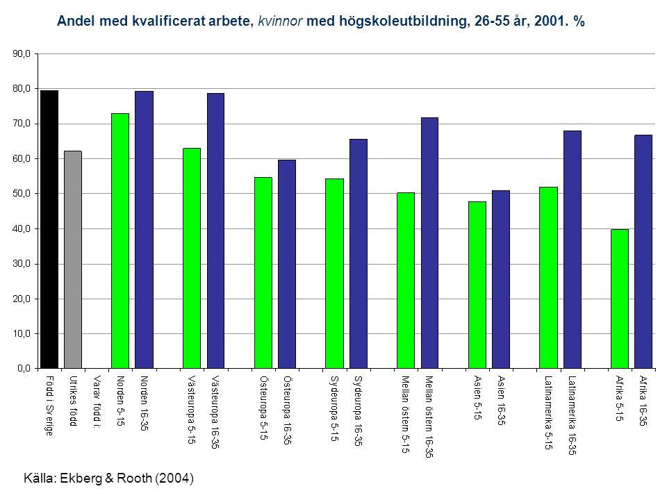 Andel med kvalificerat arbete, kvinnor med högskoleutbildning, 26-55 år, 2001. % Källa: Ekberg & Rooth (2004)