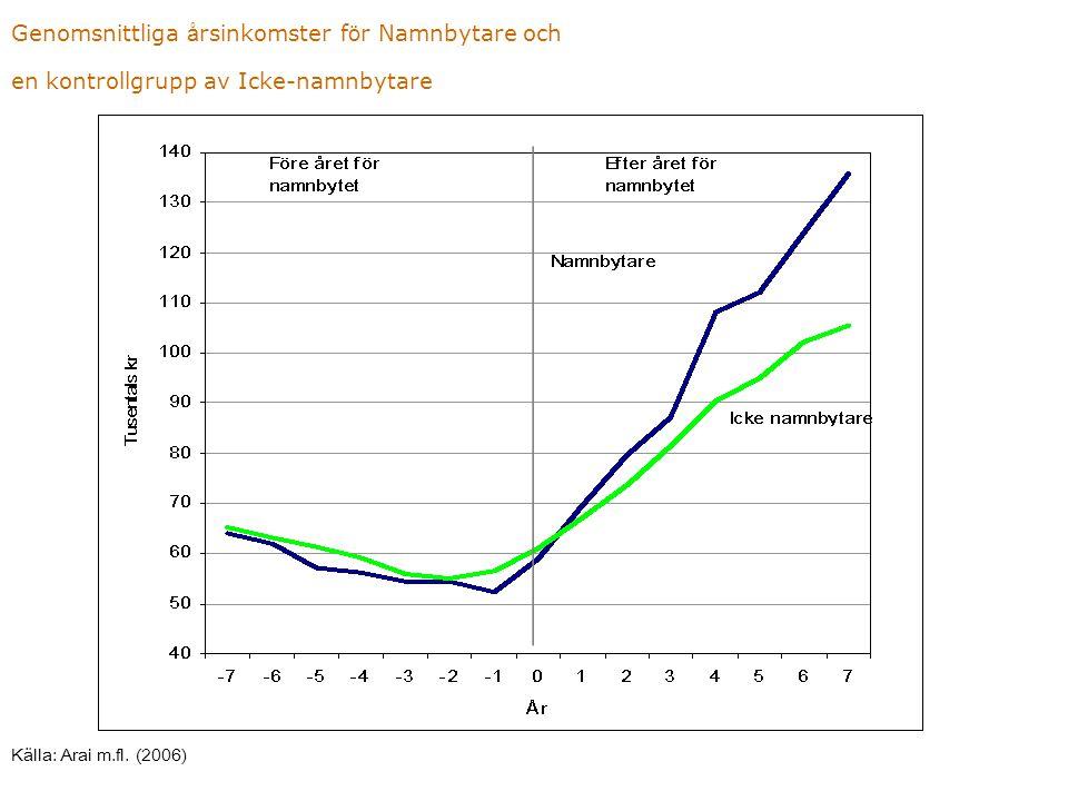 Genomsnittliga å rsinkomster f ö r Namnbytare och en kontrollgrupp av Icke-namnbytare Källa: Arai m.fl. (2006)