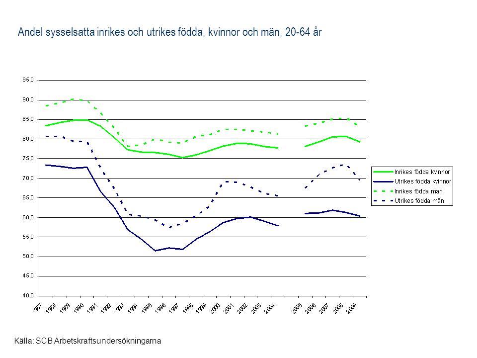 Andel sysselsatta inrikes och utrikes födda, kvinnor och män, 20-64 år Källa: SCB Arbetskraftsundersökningarna