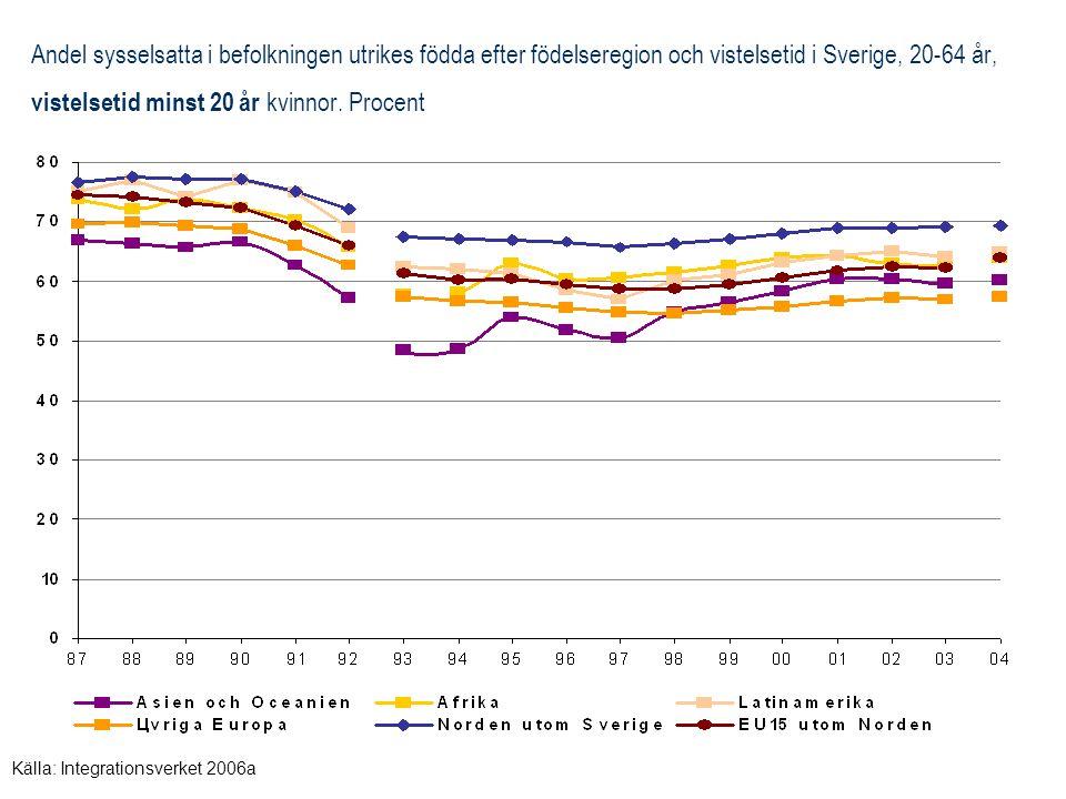 Andel sysselsatta i befolkningen, utrikes födda efter födelseregion och vistelsetid 1987-2004, 20-64 år, kvinnor.