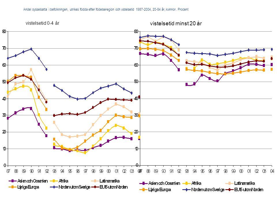 Andel sysselsatta i befolkningen, utrikes födda efter födelseregion och vistelsetid 1987-2004, 20-64 år, kvinnor. Procent vistelsetid 0-4 år vistelset