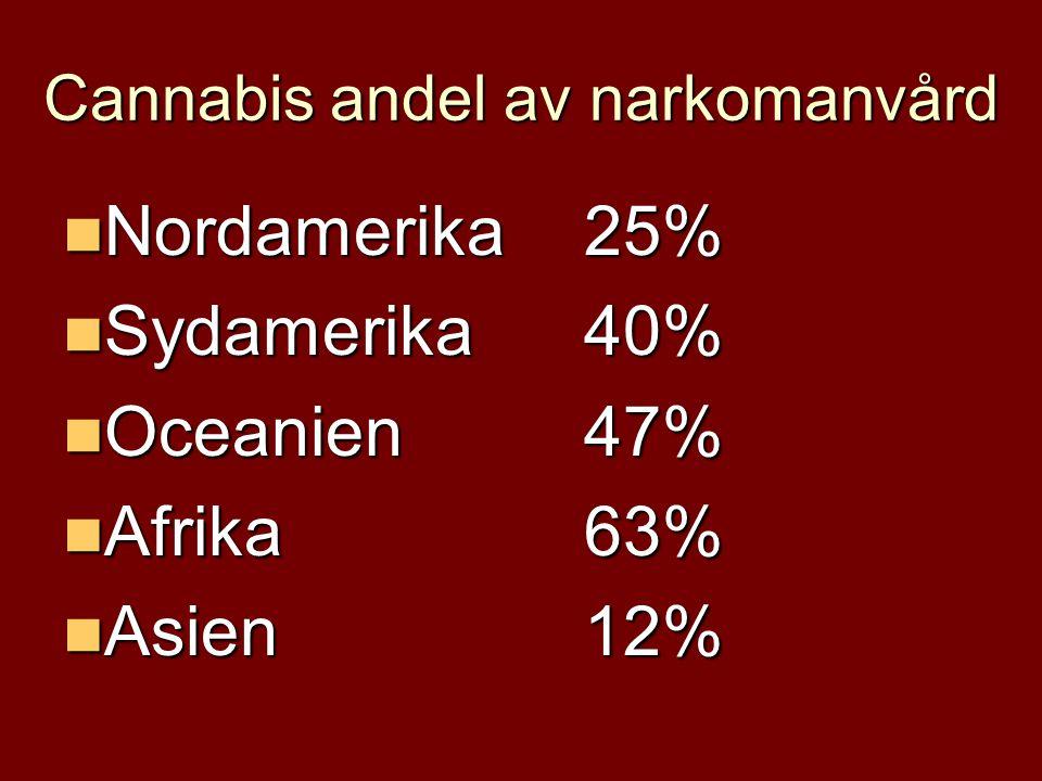 Cannabis andel av narkomanvård  Nordamerika25%  Sydamerika40%  Oceanien47%  Afrika63%  Asien12%