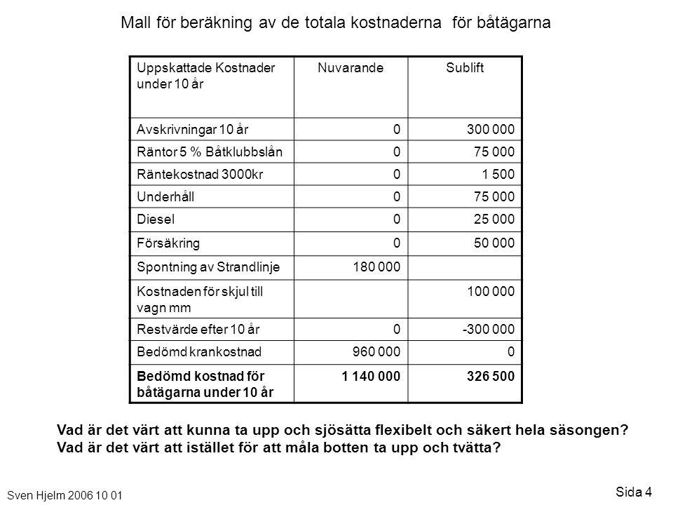 Sven Hjelm 2006 10 01 Sida 4 Uppskattade Kostnader under 10 år NuvarandeSublift Avskrivningar 10 år0300 000 Räntor 5 % Båtklubbslån075 000 Räntekostna