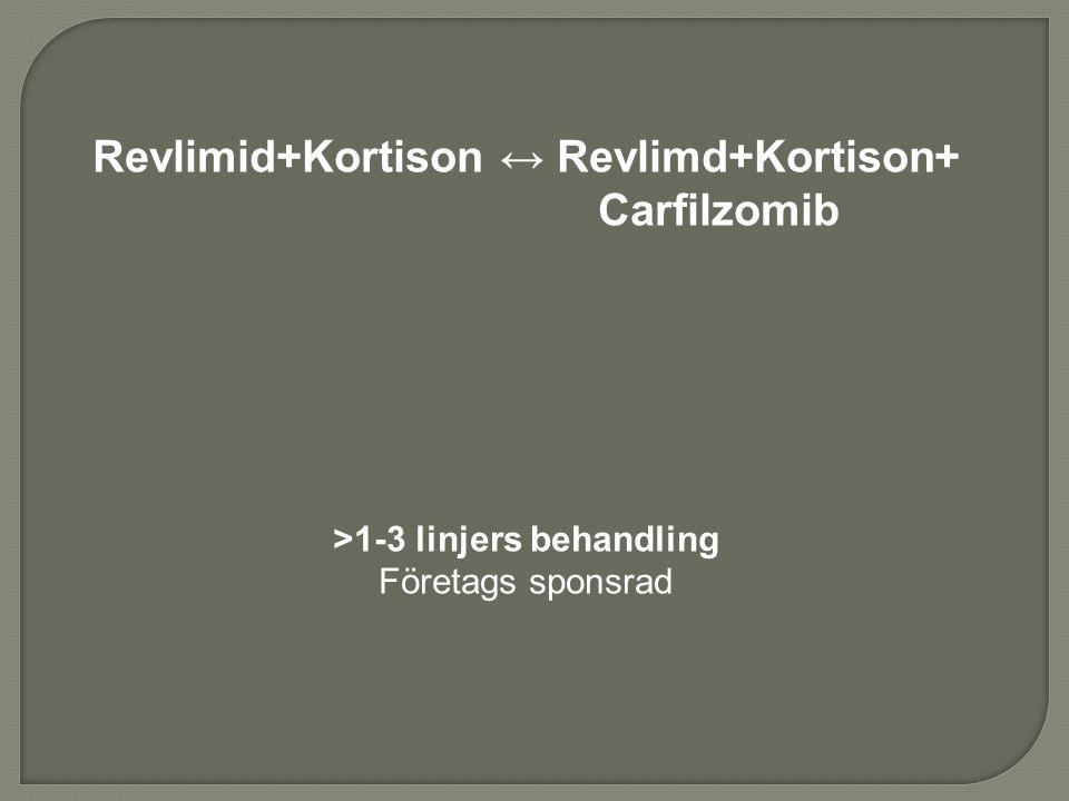Revlimid+Kortison ↔ Revlimd+Kortison+ Carfilzomib >1-3 linjers behandling Företags sponsrad
